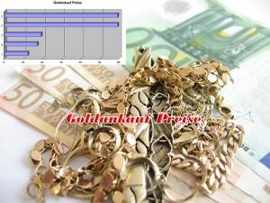Goldankauf Preise